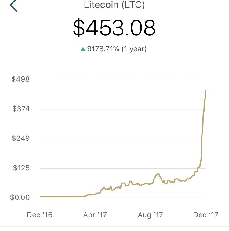 litecoin cryptocurrency 2018