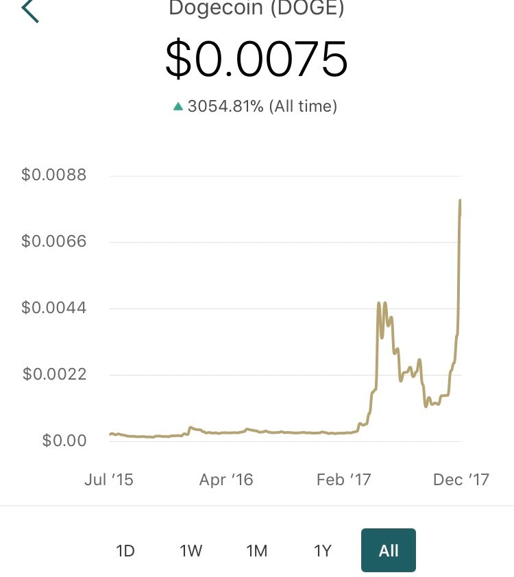 Dogecoin 2018 prediction years : Funny cat pushing things